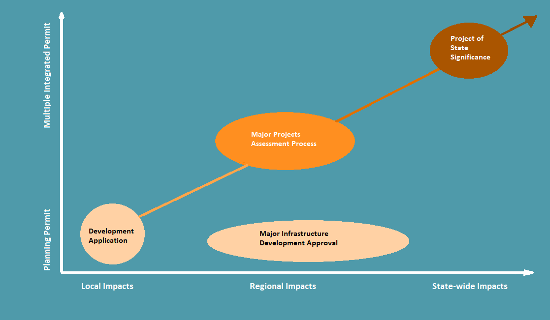 Major Projects Assessment Process Diagram
