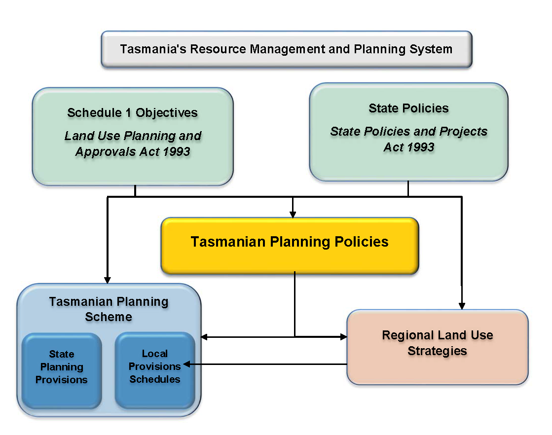 Tasmania s Resource Management and Planning System Diagram